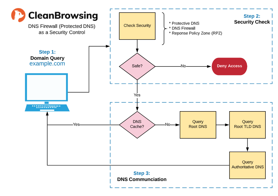 CleanBrowsing-DNS-Firewall
