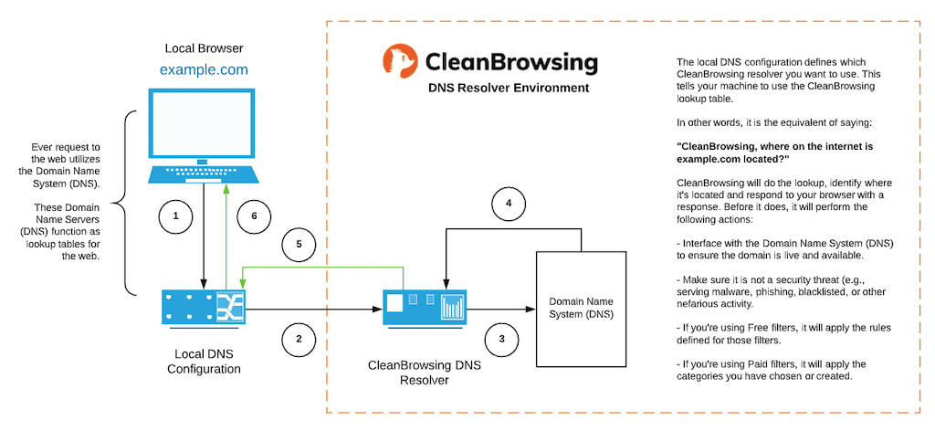 CleanBrowsing-How-It-Works-II