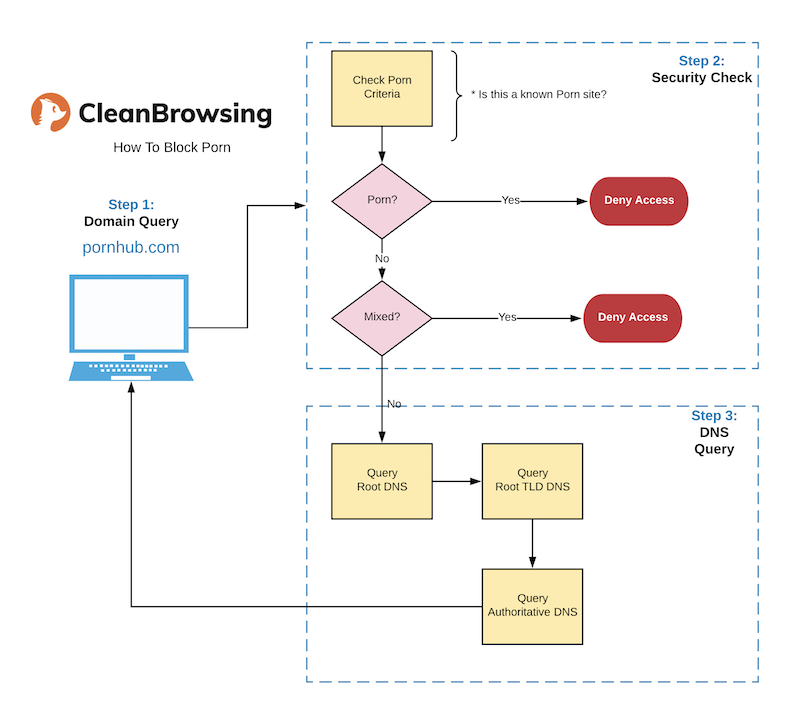 CleanBrowsing-HowToBlockPorn-Illustration