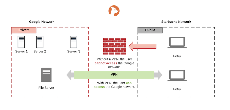 cleanbrowsing-vpns